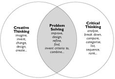 What is critical thinking and creative problem solving