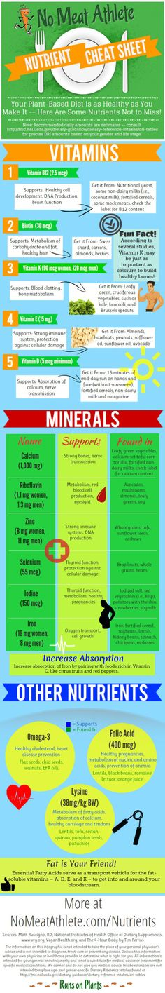 "A ""cheat sheet"" for vitamins and minerals"