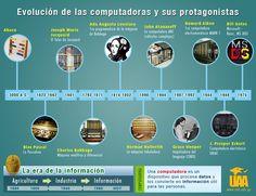 Infografía para la materia Introducción a la informática.