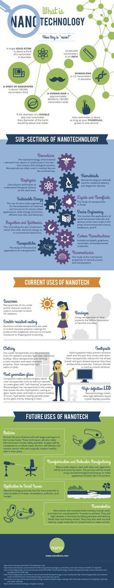 What Is Nanotechnology? - Nano Global Corp.