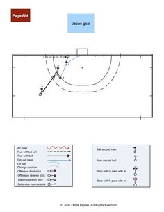 GroupAngle | Derek.pappas - Collections - Field hockey: patterns of play: attacking 25 - Field hockey patterns of play