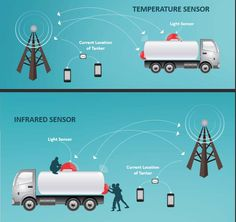 The Security Monitoring System mounted on the milk truck or tanker includes a GPS unit, electronic locks, a key pad and temperature sensors. These core components are critical to the system's record keeping system that identify who, when, where and why a tanker's door, valve or dome lid was accessed.   https://krishnadairyequipment.wordpress.com/dairy-milk-tanker-security-system/