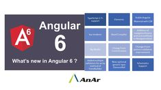 Angular has released its latest version, Angular 6.0. In this article, we will look at the new features of Angular 6.0 http://www.anarsolutions.com/?utm-source=Pin #Angular #Angular6 #features #AnArsolutions