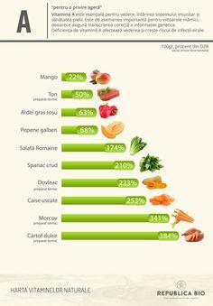 Borna 1 pe hartă: vitamina A, pentru o privire ageră – Republica BIO Meal Prep, Food Prep, Diabetes, Healthy Life, Health Fitness, Blog, Vitamins, Healthy Living, Food Preparation