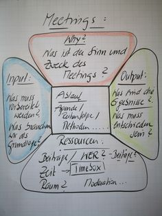Flipchart image from management training on the topic: Make meetings meaningful. The FLOW team meeting after Martin Gerber is shown. Battlestar Galactica, Audi Tt, Bugatti Veyron, Führungskräfte Coaching, Apple Tv, Leadership Quotes, Teamwork Quotes, Leader Quotes, La Formation