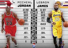 Basketball Stats, Basketball Funny, Lakers Wallpaper, Merida, Basket Sport, Sports Celebrities, King James, Rebounding, Kobe Bryant
