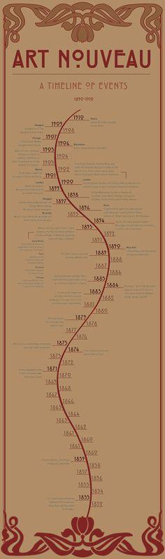 Art Nouveau - A Timeline of Events on Behance