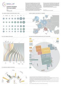 Scientific Research : Designed by Sergio Cima, Emanuele Conti and Carlo Toccaceli Blasi Print Design, Web Design, Graphic Design, Data Dashboard, Big Data Visualization, Data Analytics, Data Science, Cartography, Presentation