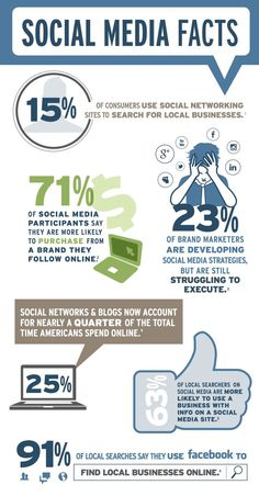 Social Media Facts for Business Infographic Wikimotive - Social Auto Posting - Schedule your social post automatically. - Social Media Facts for Business Infographic Wikimotive Social Marketing, Inbound Marketing, Marketing Digital, Marketing Trends, Facebook Marketing, Marketing Quotes, Internet Marketing, Online Marketing, Content Marketing