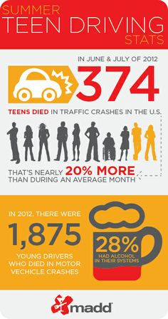 Find out how you can help keep your teen safe behind the wheel this summer. #TeenDrivers #parenting