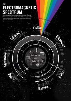 The Electromagnetic Spectrum Theoretical Physics, Physics And Mathematics, Quantum Physics, Physical Science, Science Education, Science And Technology, Education Quotes, Earth And Space Science, Science And Nature