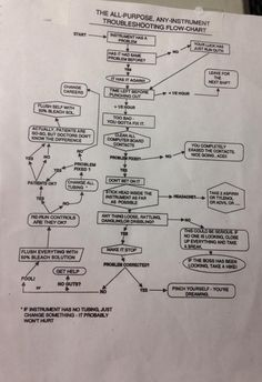 Troubleshooting Guide for Lab Scientists Medical Laboratory Science, Science Humor, Funny Science, Lab Humor, Med Lab, Lab Rats, Lab Tech, Hematology, Stem Science