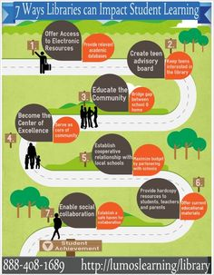 The 7 Critical Services All Libraries Should Offer - Libraries are changing. They're becoming an online resource for students of all ages, a meeting place for the entire community of a school, and bridging the gap between school and home. That's just a few of the ways outlined in this handy roadmap / visual embedded below.