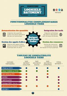 ECOSYSTEME BATIMENT   @Piktochart Infographic
