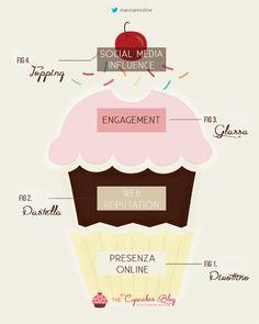 Proviamo ad immaginare come la gerarchia dei bisogni di Maslow potrebbe contribuire alla gestione dei canali social per conquistare i cuori delle persone che ci seguono… ed ecco l'anatomia di un Digital Cupcake!