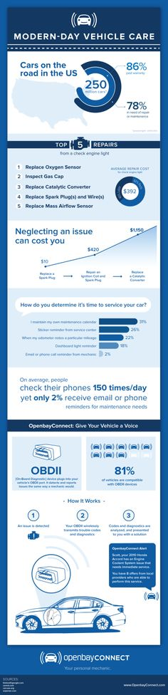 This vehicle-related infographic explains what's up with cars and trucks on the roads in the US. Have you had to perform one of the top 5 repairs for a check-engine light? How do you determine it's time to service your car? Take a look at the stats to see how you measure up to the rest of the population.