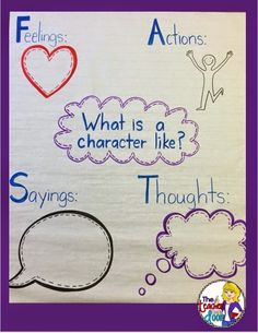 Read about how to use FAST and lots of other tips to help you teach character traits in reading.