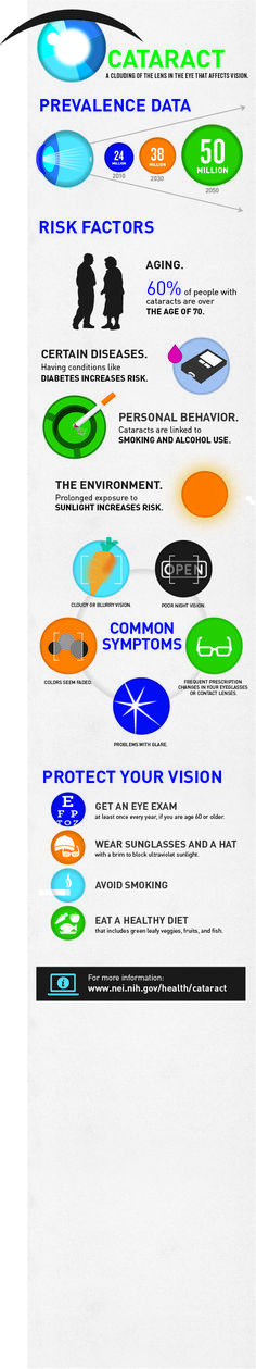 Download and share this infographic on cataract.