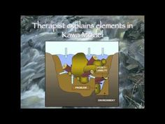 The Kawa Model: Application and Alternative Metaphor for Life - YouTube