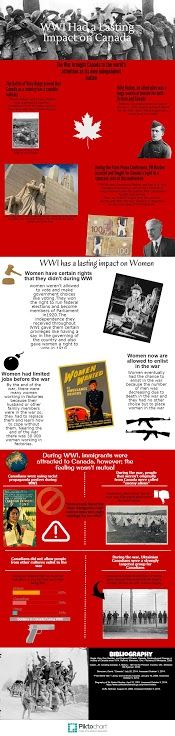 WWI Infographic - 5th Place Wwi, Infographics, Signs, Infographic, Shop Signs, Info Graphics, Sign, Visual Schedules