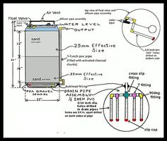 Slow-Sand-Filter-diagram.jpg (562×477)