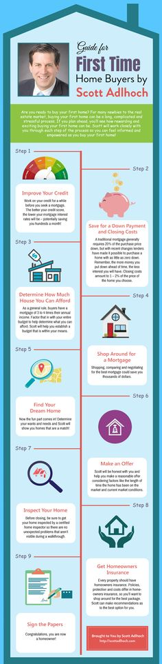 These are the Steps for the First time home buyers. Are you ready to buy your first home? For many newbies to the real estate market, buying your first home can be a long, complicated and stressful process. If you plan ahead, you'll see how rewarding and exciting buying your first home can be. Scott will work closely with you through each step of the process so you can feel informed and empowered as you buy your first home!