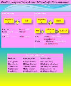 Comparative,superlative adjectives in German…big, bigger, biggest