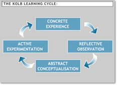 In 1984, David A. Kolb, published a ground breaking book entitled Experiential Learning: experience as the source of learning and developmen...