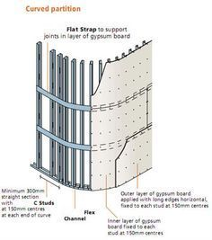 Curved Wall Construction Curved Walls Wall Cladding Partition Wall