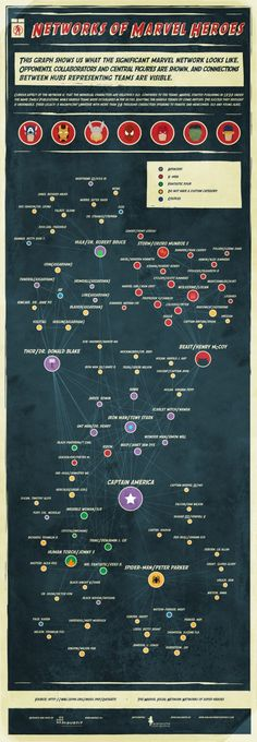 Infographic Showing Social Graphs of Marvel Superheroes Marvel Comic Universe, Marvel Comic Books, Marvel Dc Comics, Marvel Movies, Comic Books Art, Marvel Avengers, Marvel Heroes Characters, Comic Book Characters, Comic Character