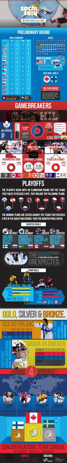 Olympic Hockey infographic sums up tournament - FanSided - Sports News, Entertainment, Lifestyle & Technology - 240+ Sites