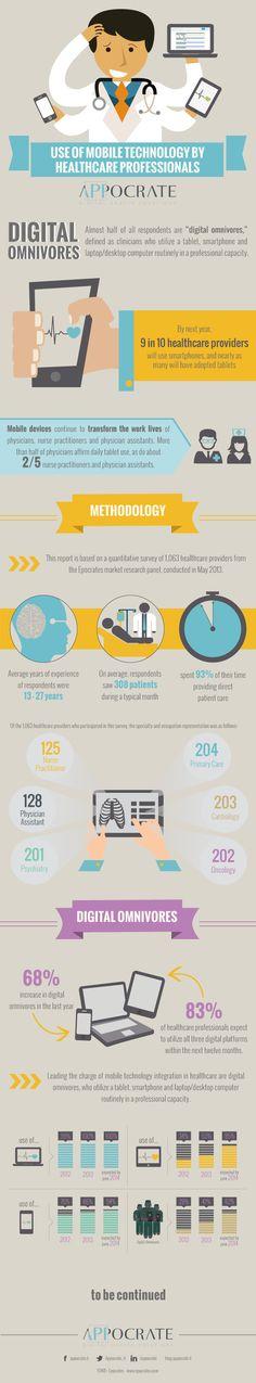 infografica uso della tecnologia mobile per medici e professionisti sanitari
