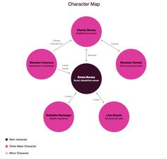 Madame Bovary | Character Map