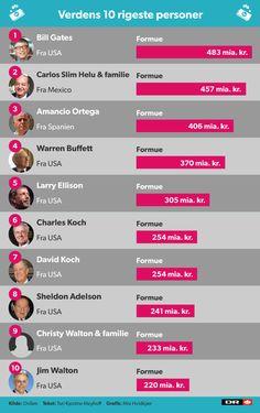 Mød jordens 10 rigeste mennesker | Nyheder | DR