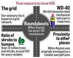 528 × 420 (no other sizes) Wd 40, Milton Keynes, City, World, Cities, The World