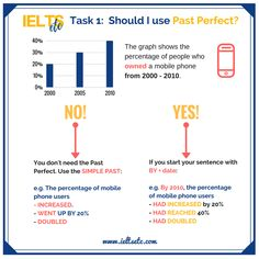 Past Perfect - a simple trick to help you use it accurately in Academic Writing Task 1 and Speaking Part 1 (telling stories) IELTS Exam Training Courses Ielts Writing Academic, Essay Writing Skills, Academic Vocabulary, Writing Courses, English Writing Skills, Narrative Writing, Writing Words, Writing Tips, Pte Academic