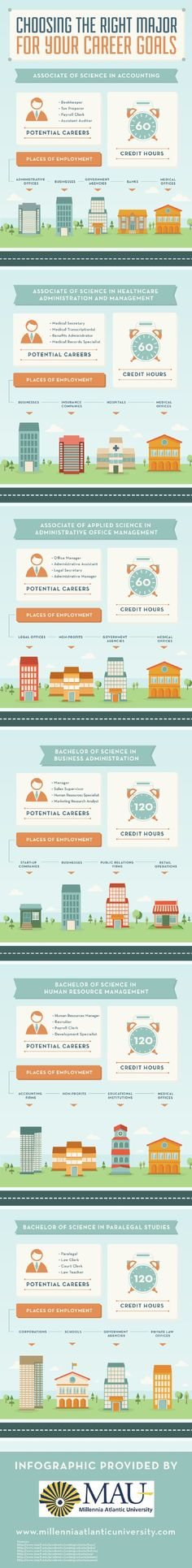 Students interested in becoming managers, sales supervisors, or human resources specialists should enroll in a Bachelor of Science in Business Administration program. This infographic from a Miami business school has more details about different majors.