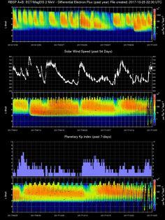 EXPERIMENTAL NOAA DATA PRODUCT - van allen mission data #NOAAEXPERIMENTALDATAPRODUCT #NOAA #DATA #DATASNAPSHOT #EXPERIMENTALDATAPRODUCT >>> POSTED BY #MISTERTRONA FLICKR.COM/PHOTOS/TRONA/ #FLICKRPHOTOSTRONA #DATAPRODUCT #GEOMAGNETICDATA #GEOMAGNETISM >>>>>> CHECK OUT THE NEW #AURORALIMAGERYREDUX BOARD #LSHELL #VANALLENBELTS #NASA #MISSIONDATA #VANALLENPROBES #RADIATION