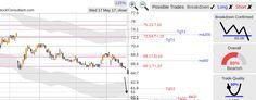 StockConsultant.com - $GILD (GILD) Gilead Science stock nice breakdown from the short Stocks To Watch also $ACOR $KMI , analysis chart