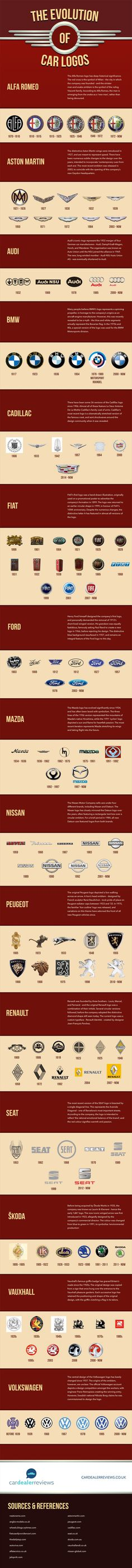 This is shows the evolution of each car logo since its first design