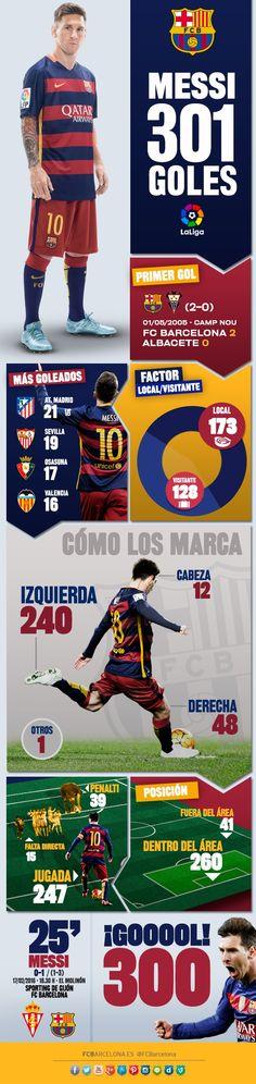 Leo Messi, el primer jugador en superar los 300 goles en la Liga   FC Barcelona