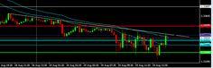 Résultats de mon day trading de la semaine, breakout, news, action des prix
