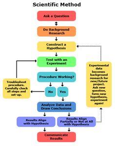 Steps of the Scientific Method and Engineering Method