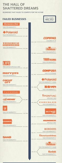 WOW! Companies that failed for not preparing for the future... #sad