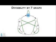 Divisibility By 7 Test Using A Graph. Why Does It Work? Graph Visualization, Genius Test, Does It Work, Maths, Puzzle, Told You So, Sunday, Mindfulness, Blog