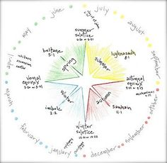 waldorf rhythm wheel - Google Search