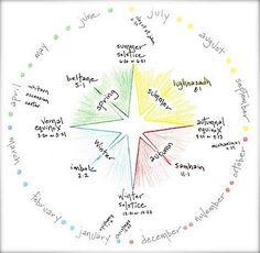 waldorf rhythm wheel - Google Search