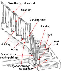 27 best stairs diagram images stair detail, stair design, stairsstaircase anatomy stair railing, banisters, railings, interior stairs, staircase design, stairs