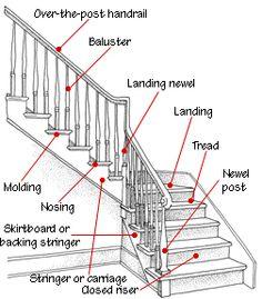 Staircase Anatomy