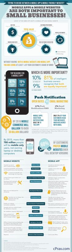 Which is better for your business/ A mobile website or a mobile app?